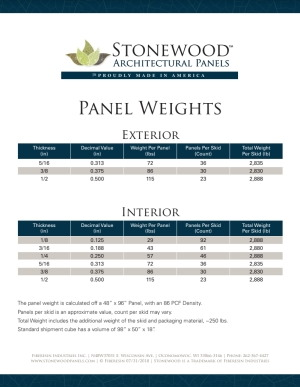 Panel Weights