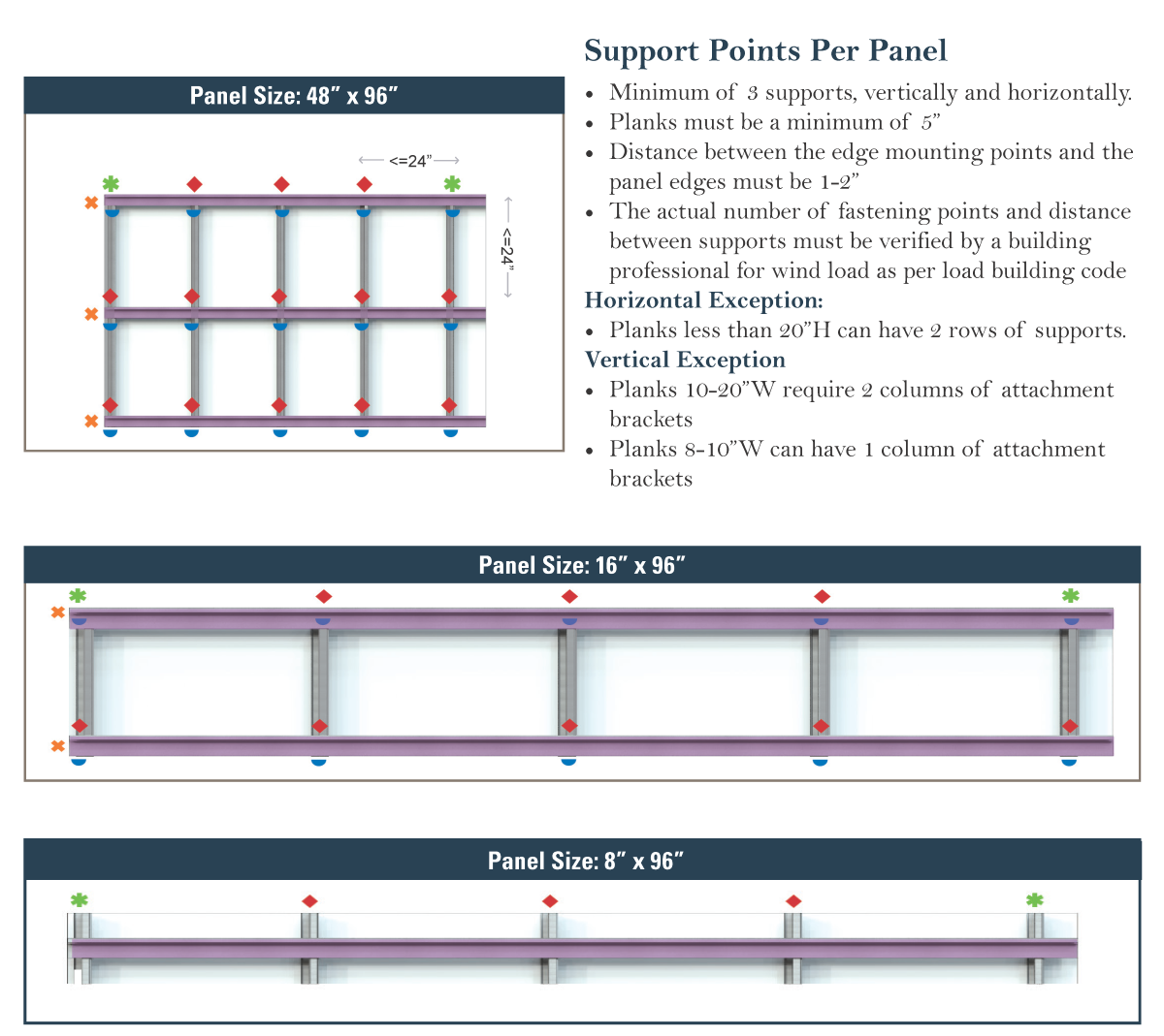 Support Points